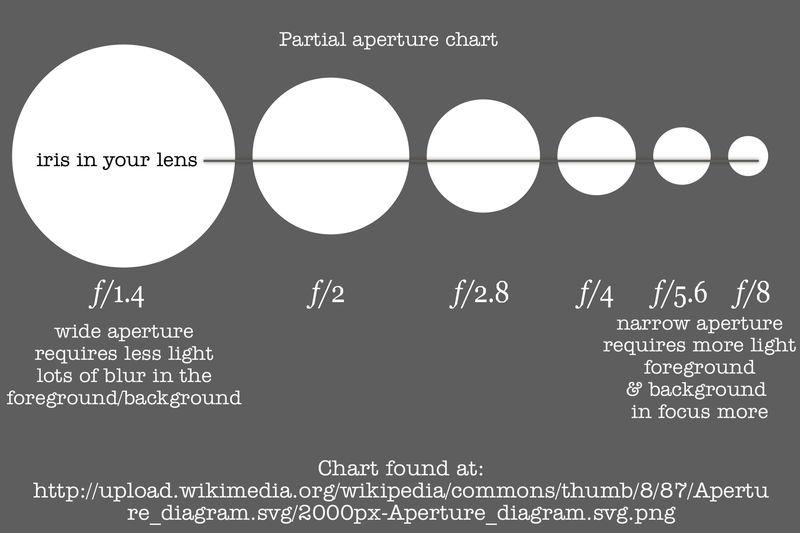 Aperature chart